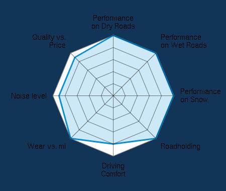 Performance on Dry Roads 5.00/5   Performance on Wet Roads 5.00/5   Performance on Snow 5.00/5   Roadholding 5.00/5   Driving Comfort 4.00/5   Wear vs. mi 5.00/5   Noise level 4.50/5   Quality vs. Price 4.50/5
