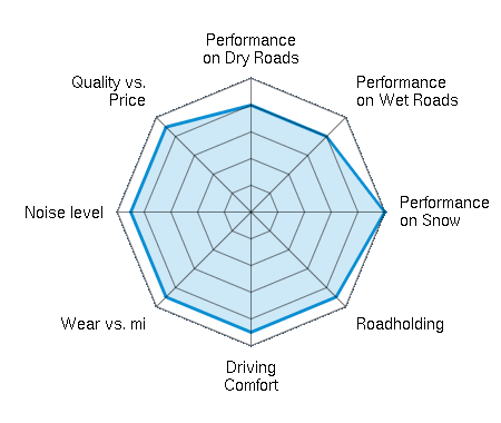 Performance on Dry Roads 4.00/5   Performance on Wet Roads 4.00/5   Performance on Snow 5.00/5   Roadholding 4.50/5   Driving Comfort 4.50/5   Wear vs. mi 4.50/5   Noise level 4.50/5   Quality vs. Price 4.50/5