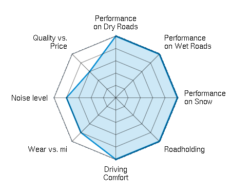 Performance on Dry Roads 5.00/5   Performance on Wet Roads 5.00/5   Performance on Snow 5.00/5   Roadholding 5.00/5   Driving Comfort 5.00/5   Wear vs. mi 4.00/5   Noise level 4.00/5   Quality vs. Price 3.00/5