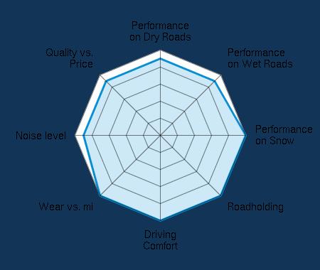 Performance on Dry Roads 4.50/5   Performance on Wet Roads 4.50/5   Performance on Snow 5.00/5   Roadholding 5.00/5   Driving Comfort 5.00/5   Wear vs. mi 5.00/5   Noise level 4.50/5   Quality vs. Price 4.50/5