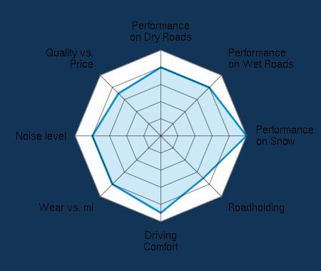 Performance on Dry Roads 4.00/5   Performance on Wet Roads 4.00/5   Performance on Snow 5.00/5   Roadholding 3.50/5   Driving Comfort 4.50/5   Wear vs. mi 4.00/5   Noise level 4.00/5   Quality vs. Price 3.50/5