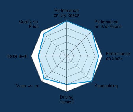 Performance on Dry Roads 5.00/5 | Performance on Wet Roads 5.00/5 | Performance on Snow 4.50/5 | Roadholding 5.00/5 | Driving Comfort 4.00/5 | Wear vs. mi 4.50/5 | Noise level 4.00/5 | Quality vs. Price 4.50/5