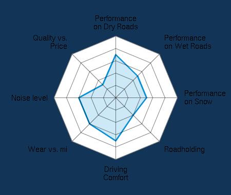 Performance on Dry Roads 3.50/5 | Performance on Wet Roads 2.50/5 | Performance on Snow 2.50/5 | Roadholding 2.00/5 | Driving Comfort 3.50/5 | Wear vs. mi 3.00/5 | Noise level 3.00/5 | Quality vs. Price 1.50/5