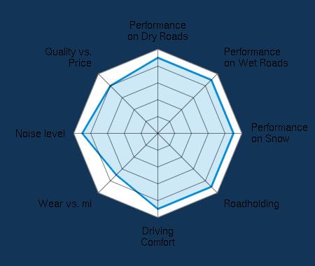 Performance on Dry Roads 4.50/5 | Performance on Wet Roads 4.50/5 | Performance on Snow 4.50/5 | Roadholding 4.50/5 | Driving Comfort 4.50/5 | Wear vs. mi 3.50/5 | Noise level 4.50/5 | Quality vs. Price 4.00/5