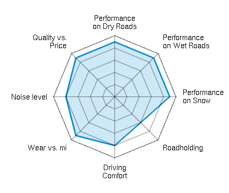 Performance on Dry Roads 4.50/5 | Performance on Wet Roads 4.50/5 | Performance on Snow 4.50/5 | Roadholding 3.00/5 | Driving Comfort 4.00/5 | Wear vs. mi 4.50/5 | Noise level 4.00/5 | Quality vs. Price 4.50/5