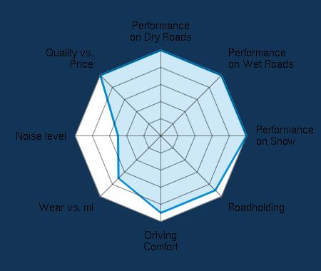 Performance on Dry Roads 5.00/5 | Performance on Wet Roads 5.00/5 | Performance on Snow 5.00/5 | Roadholding 4.50/5 | Driving Comfort 4.50/5 | Wear vs. mi 3.50/5 | Noise level 2.50/5 | Quality vs. Price 5.00/5