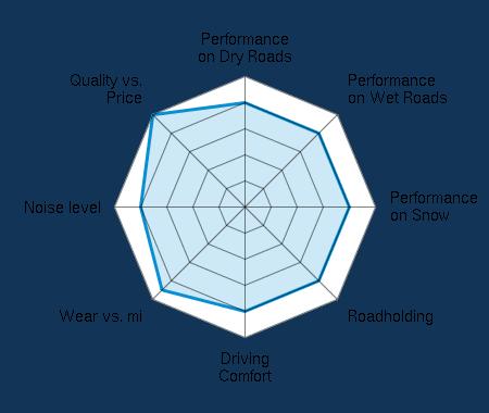 Performance on Dry Roads 4.00/5 | Performance on Wet Roads 4.00/5 | Performance on Snow 4.00/5 | Roadholding 4.00/5 | Driving Comfort 4.00/5 | Wear vs. mi 4.50/5 | Noise level 4.00/5 | Quality vs. Price 5.00/5