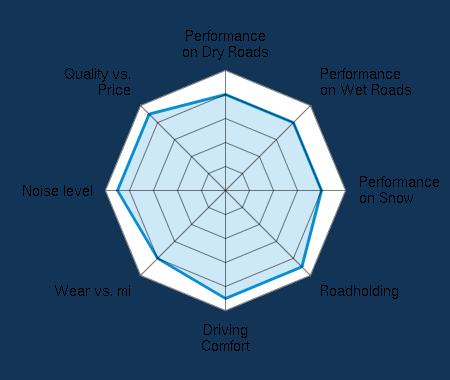 Performance on Dry Roads 4.00/5 | Performance on Wet Roads 4.00/5 | Performance on Snow 4.00/5 | Roadholding 4.50/5 | Driving Comfort 4.50/5 | Wear vs. mi 4.00/5 | Noise level 4.50/5 | Quality vs. Price 4.50/5