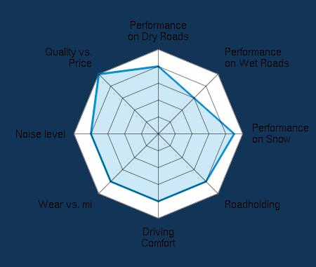 Performance on Dry Roads 4.00/5 | Performance on Wet Roads 3.00/5 | Performance on Snow 4.50/5 | Roadholding 4.00/5 | Driving Comfort 4.00/5 | Wear vs. mi 4.00/5 | Noise level 4.00/5 | Quality vs. Price 5.00/5