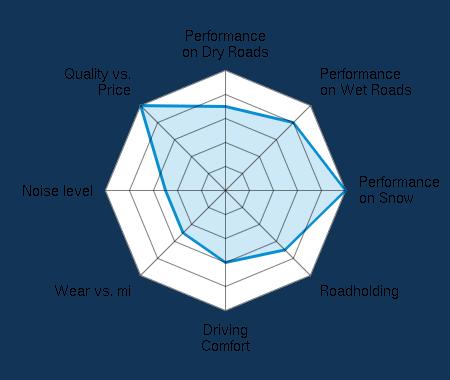 Performance on Dry Roads 3.50/5 | Performance on Wet Roads 4.00/5 | Performance on Snow 5.00/5 | Roadholding 3.50/5 | Driving Comfort 3.00/5 | Wear vs. mi 2.50/5 | Noise level 2.50/5 | Quality vs. Price 5.00/5