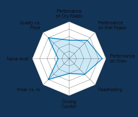 Performance on Dry Roads 2.50/5 | Performance on Wet Roads 3.50/5 | Performance on Snow 4.50/5 | Roadholding 3.00/5 | Driving Comfort 2.00/5 | Wear vs. mi 4.00/5 | Noise level 1.50/5 | Quality vs. Price 4.00/5