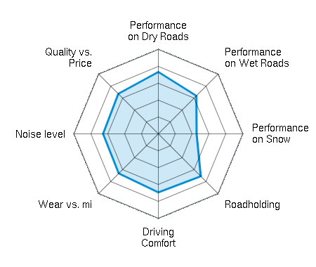 Performance on Dry Roads 3.67/5 | Performance on Wet Roads 3.19/5 | Performance on Snow 2.27/5 | Roadholding 3.56/5 | Driving Comfort 3.48/5 | Wear vs. mi 3.32/5 | Noise level 3.28/5 | Quality vs. Price 3.36/5