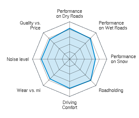 Performance on Dry Roads 4.05/5 | Performance on Wet Roads 3.88/5 | Performance on Snow 3.40/5 | Roadholding 3.95/5 | Driving Comfort 3.80/5 | Wear vs. mi 3.74/5 | Noise level 3.77/5 | Quality vs. Price 3.74/5
