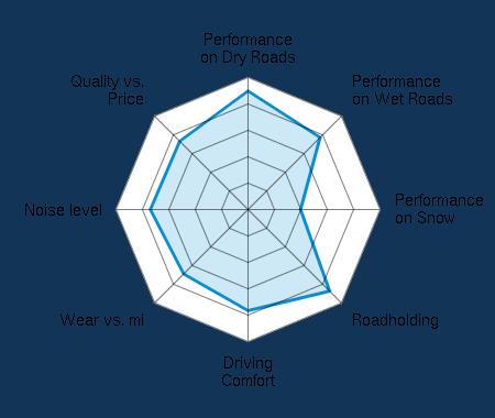 Performance on Dry Roads 4.45/5 | Performance on Wet Roads 3.86/5 | Performance on Snow 2.00/5 | Roadholding 4.35/5 | Driving Comfort 3.81/5 | Wear vs. mi 3.44/5 | Noise level 3.74/5 | Quality vs. Price 3.66/5