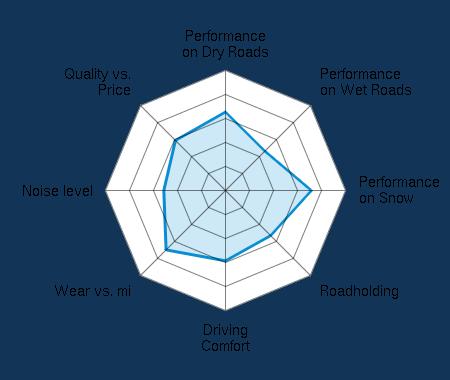 Performance on Dry Roads 3.11/5 | Performance on Wet Roads 2.22/5 | Performance on Snow 3.50/5 | Roadholding 2.58/5 | Driving Comfort 2.92/5 | Wear vs. mi 3.50/5 | Noise level 2.58/5 | Quality vs. Price 2.94/5