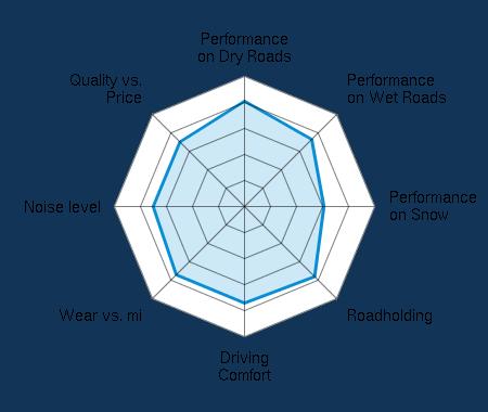 Performance on Dry Roads 4.01/5 | Performance on Wet Roads 3.61/5 | Performance on Snow 3.04/5 | Roadholding 3.77/5 | Driving Comfort 3.70/5 | Wear vs. mi 3.63/5 | Noise level 3.47/5 | Quality vs. Price 3.53/5