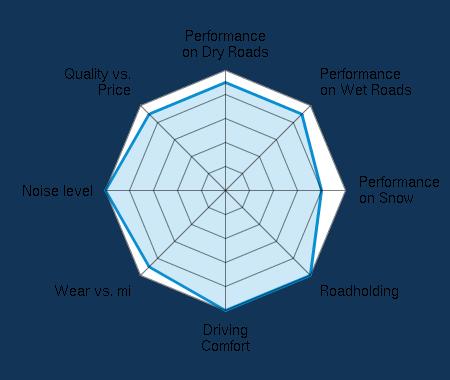 Performance on Dry Roads 4.50/5 | Performance on Wet Roads 4.50/5 | Performance on Snow 4.00/5 | Roadholding 5.00/5 | Driving Comfort 5.00/5 | Wear vs. mi 4.50/5 | Noise level 5.00/5 | Quality vs. Price 4.50/5