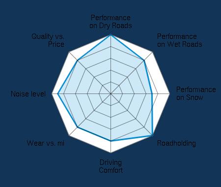 Performance on Dry Roads 5.00/5 | Performance on Wet Roads 4.00/5 | Performance on Snow 3.50/5 | Roadholding 5.00/5 | Driving Comfort 4.00/5 | Wear vs. mi 4.00/5 | Noise level 4.50/5 | Quality vs. Price 4.00/5