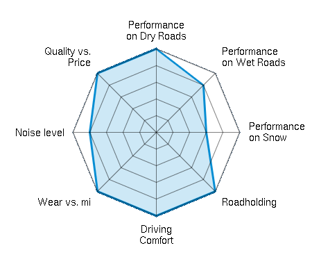 Performance on Dry Roads 5.00/5 | Performance on Wet Roads 4.00/5 | Performance on Snow 3.00/5 | Roadholding 5.00/5 | Driving Comfort 5.00/5 | Wear vs. mi 5.00/5 | Noise level 4.00/5 | Quality vs. Price 5.00/5