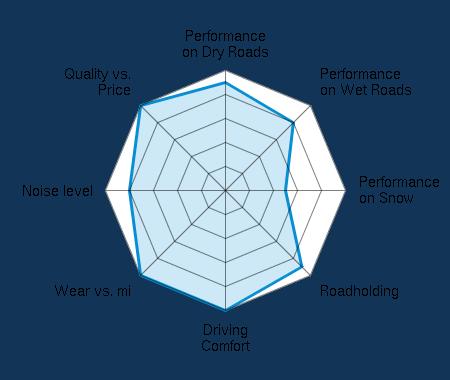 Performance on Dry Roads 4.50/5 | Performance on Wet Roads 4.00/5 | Performance on Snow 2.50/5 | Roadholding 4.50/5 | Driving Comfort 5.00/5 | Wear vs. mi 5.00/5 | Noise level 4.00/5 | Quality vs. Price 5.00/5