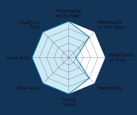 Performance on Dry Roads 5.00/5 | Performance on Wet Roads 4.00/5 | Performance on Snow 1.00/5 | Roadholding 4.00/5 | Driving Comfort 5.00/5 | Wear vs. mi 5.00/5 | Noise level 5.00/5 | Quality vs. Price 5.00/5