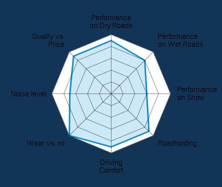 Performance on Dry Roads 4.50/5 | Performance on Wet Roads 4.00/5 | Performance on Snow 3.00/5 | Roadholding 4.50/5 | Driving Comfort 4.50/5 | Wear vs. mi 5.00/5 | Noise level 3.50/5 | Quality vs. Price 4.50/5
