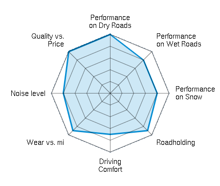 Performance on Dry Roads 5.00/5 | Performance on Wet Roads 4.00/5 | Performance on Snow 4.00/5 | Roadholding 4.50/5 | Driving Comfort 3.50/5 | Wear vs. mi 4.50/5 | Noise level 4.00/5 | Quality vs. Price 5.00/5