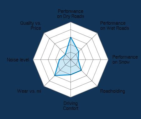 Performance on Dry Roads 3.00/5 | Performance on Wet Roads 1.50/5 | Performance on Snow 1.00/5 | Roadholding 2.00/5 | Driving Comfort 2.00/5 | Wear vs. mi 3.00/5 | Noise level 1.50/5 | Quality vs. Price 1.00/5