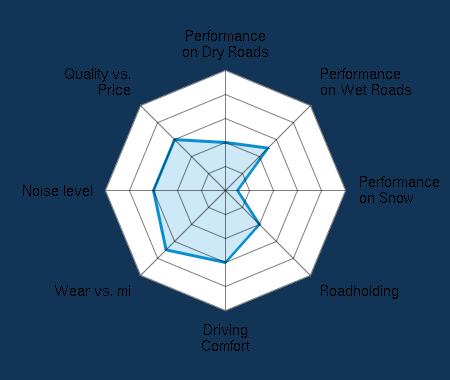 Performance on Dry Roads 2.00/5 | Performance on Wet Roads 2.50/5 | Performance on Snow 0.50/5 | Roadholding 2.00/5 | Driving Comfort 3.00/5 | Wear vs. mi 3.50/5 | Noise level 3.00/5 | Quality vs. Price 3.00/5