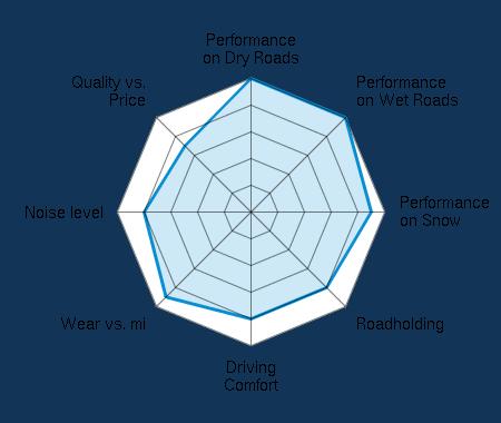 Performance on Dry Roads 5.00/5 | Performance on Wet Roads 5.00/5 | Performance on Snow 4.50/5 | Roadholding 4.00/5 | Driving Comfort 4.00/5 | Wear vs. mi 4.50/5 | Noise level 4.00/5 | Quality vs. Price 3.50/5
