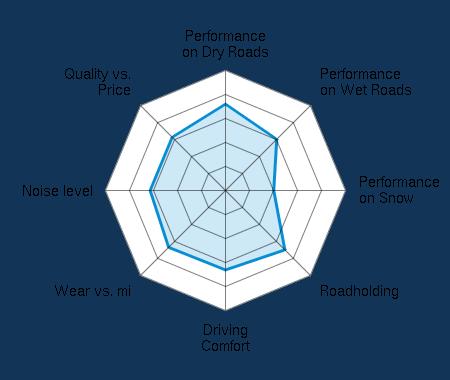 Performance on Dry Roads 3.60/5 | Performance on Wet Roads 3.02/5 | Performance on Snow 2.01/5 | Roadholding 3.50/5 | Driving Comfort 3.31/5 | Wear vs. mi 3.35/5 | Noise level 3.14/5 | Quality vs. Price 3.14/5